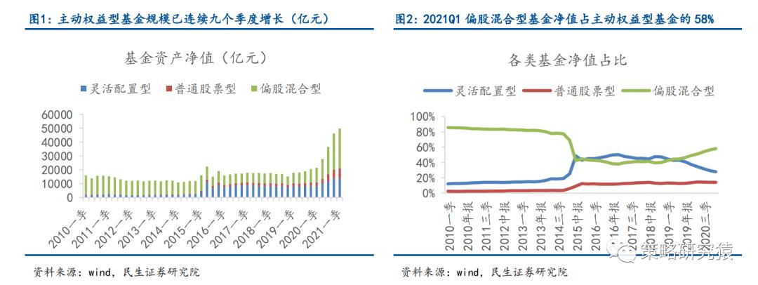 民生策略:基金持股集中度下降,增加了期防