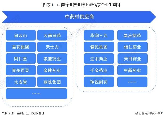 图表1:中药行业产业链上游代表企业生态图