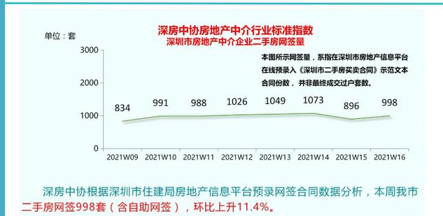 """深圳二手房市场人山人海:""""网上名人""""区二手房挂牌价格小幅下跌,中介店关闭"""