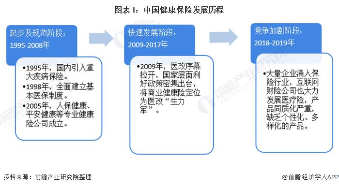 2021年中国商业健康险行业市场现状与发展趋势分析 产品单一且供需结构失衡
