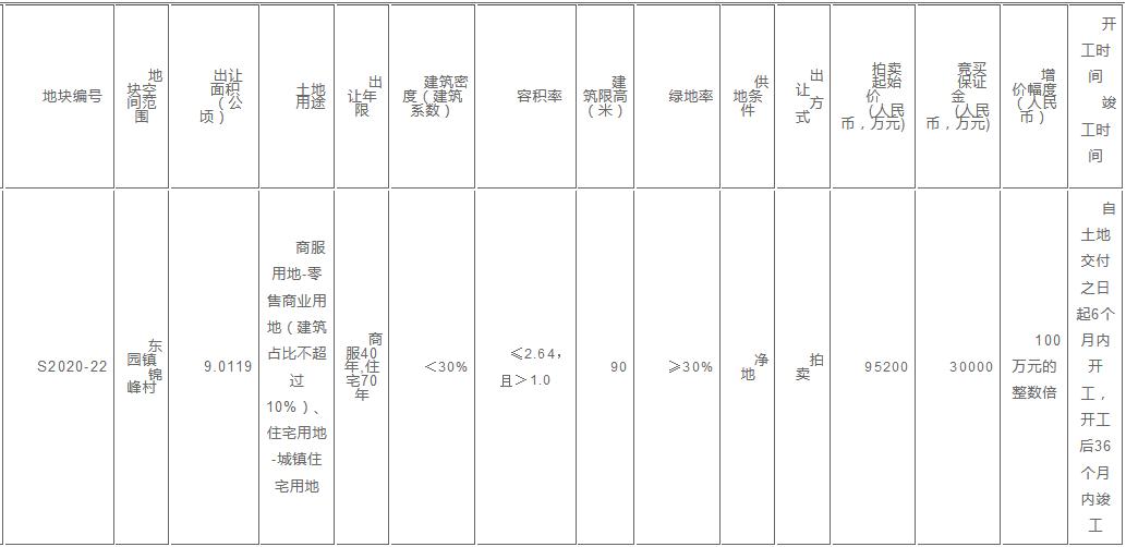 中海21亿元获得泉州商住用地120.6%的溢价