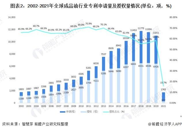 图表2:2002-2021年全球成品油行业专利申请量及授权量情况(单位:项,%)