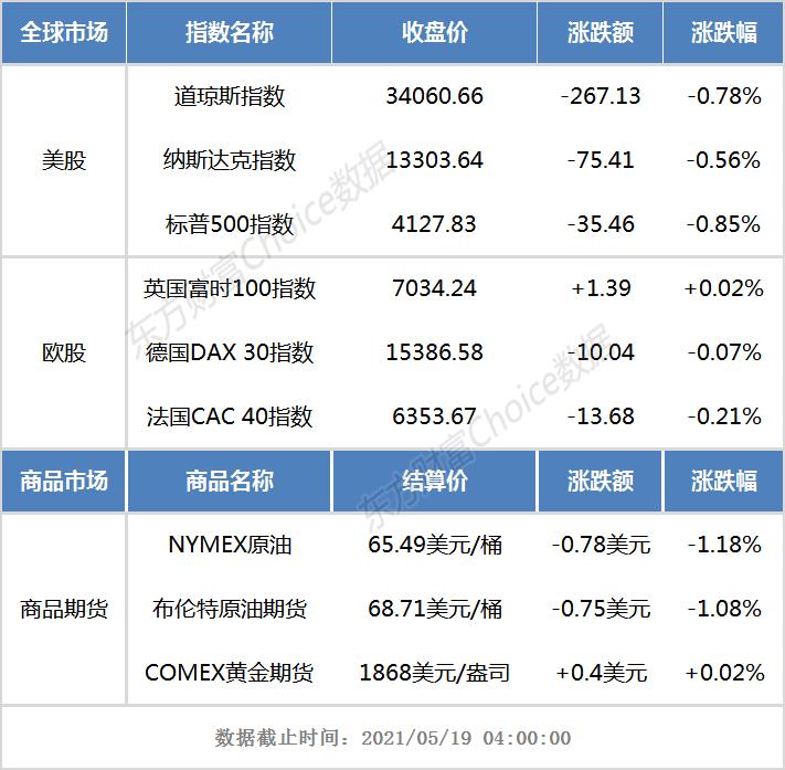 隔夜外盘:美股三大指数收跌 国际油价跌逾1%