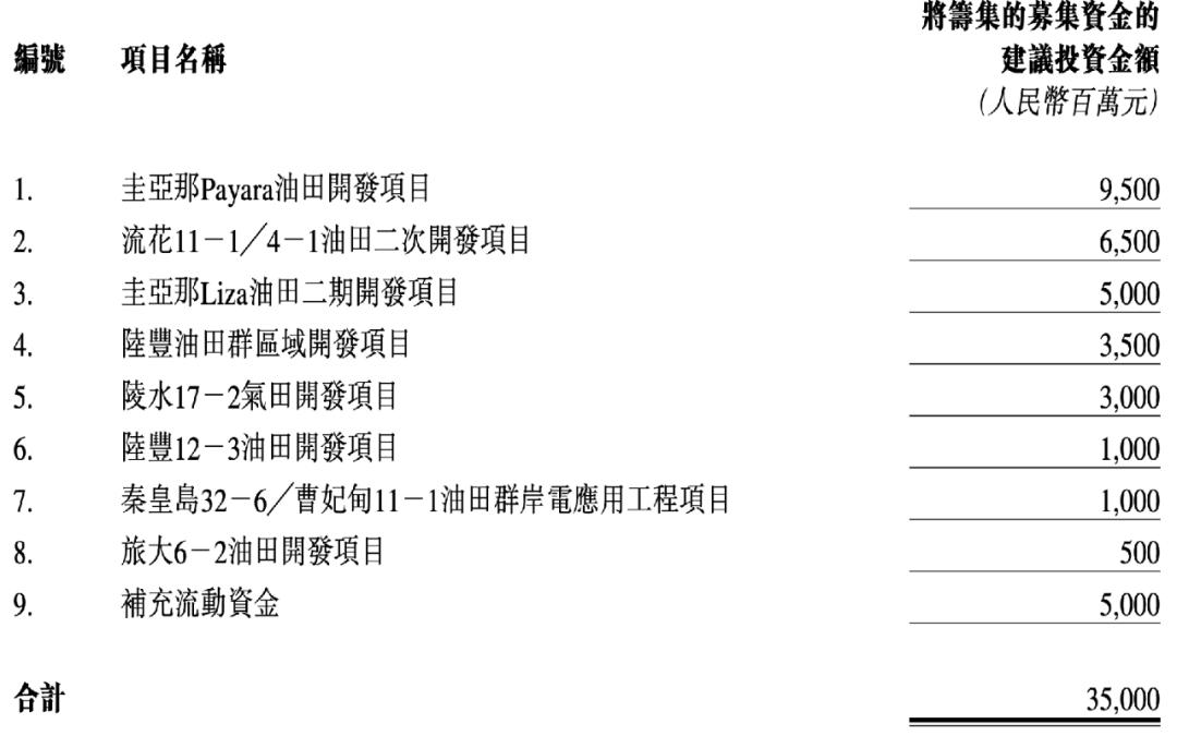 """摩臣5平台巨无霸来了!中海油回A最新披露 中信证券11人组保驾!""""三桶油""""聚首A股快了?"""