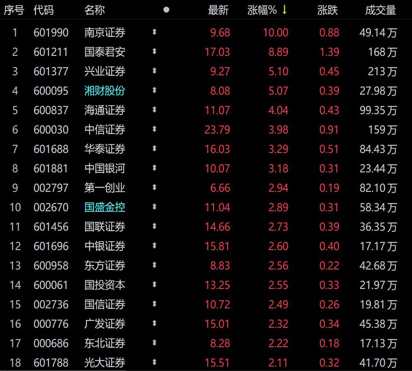上证指数全天收盘上涨0.52%,券商类股领涨券商ETF(512000)成交量达到14.29亿元!