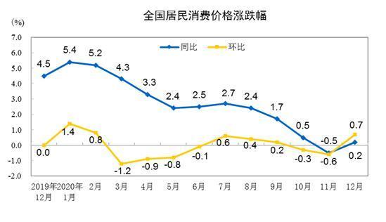 CPI同比涨跌幅走势图。