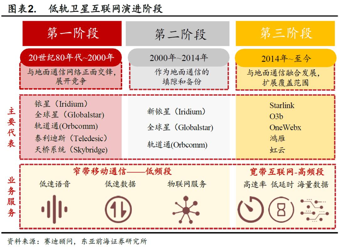 一号站招商主管958337东亚前海策略:产业政策持续发力 卫星互联网产业建设加速