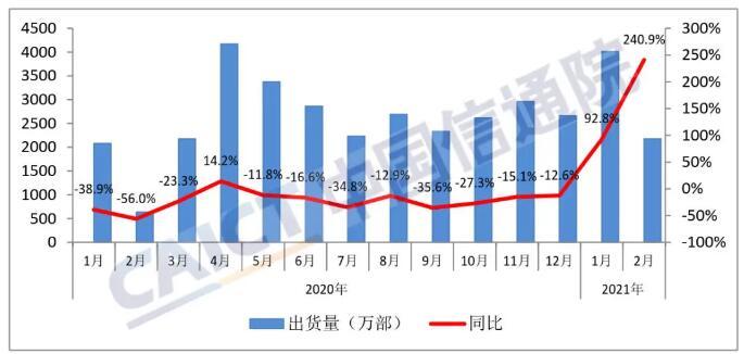 2月国内手机市场出货量2175.9万部 同比增240.9%