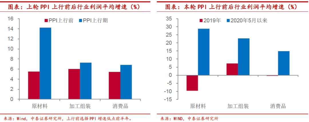 中泰证券:大宗商品涨价潮推升成本 哪些行业堪忧?