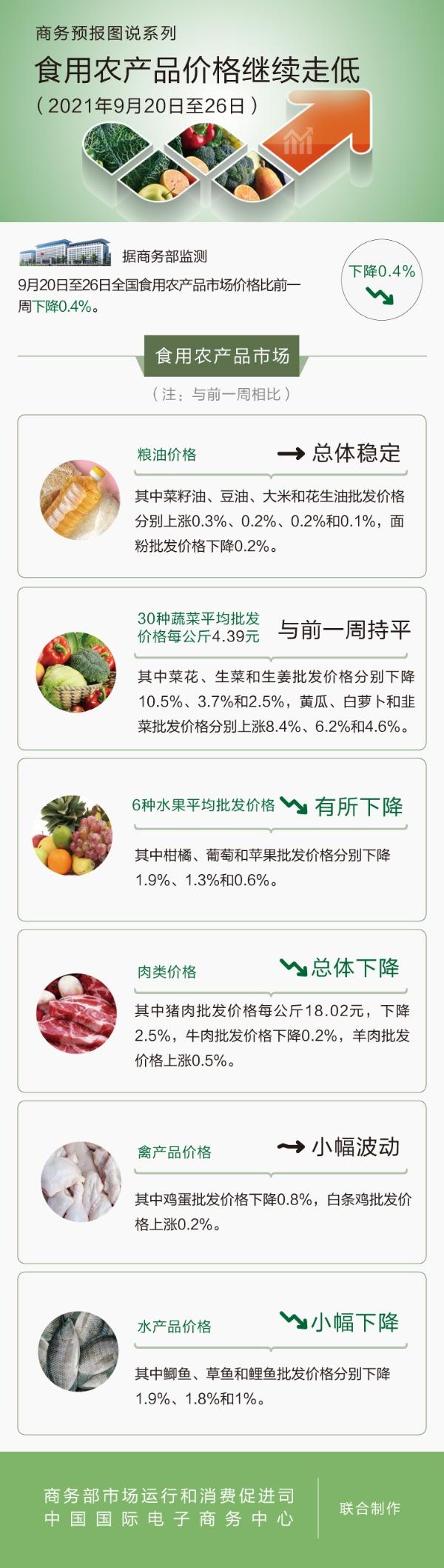 千里马免费计划app _商务部:9月20日至26日食用农产品价格继续走低