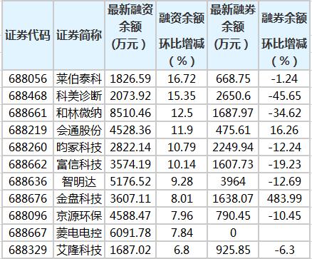 来宝科技等6家科技创新板股票融资余额增加10%以上