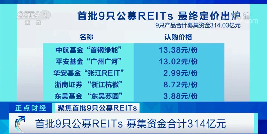 太热!资本市场的亮点!首批9只公募REITs募集资金314亿,证监会回应