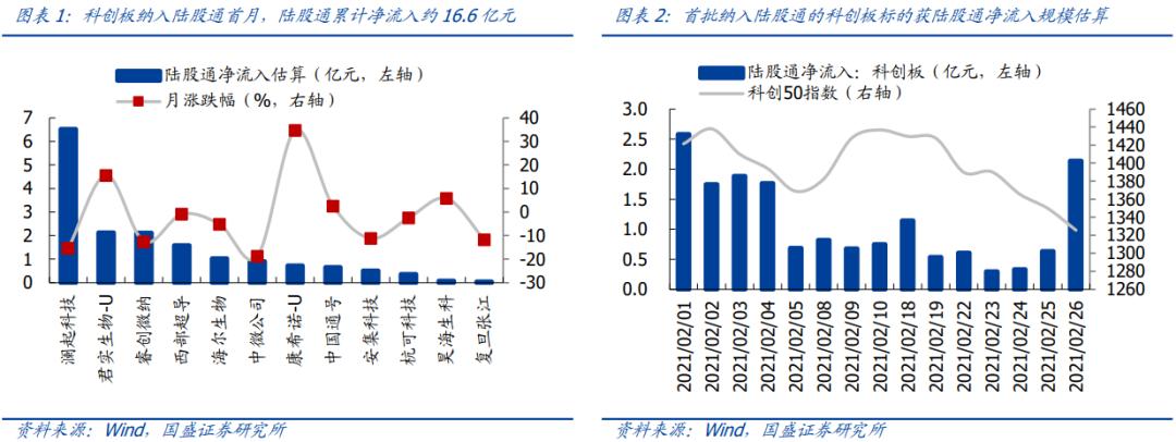 国盛策略:科创板纳入沪股通首月表现如何?未来如何看?