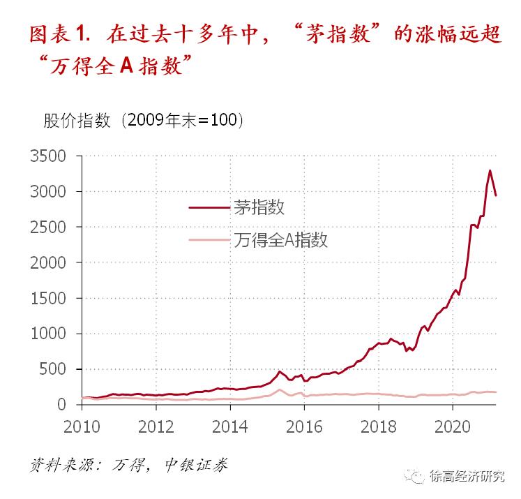 """中银证券:""""毛指数""""的风格漂移和""""核心资产""""的好时光难见"""
