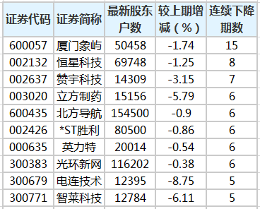 64股股东户数连降3期以上 最多已降15期