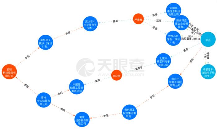 借道航金科技失败后,张雅旗下的两家公司分别进行了IPO。科创板靠谱吗?