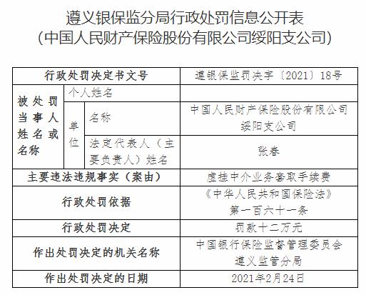 人保财险绥阳支公司违法遭罚 虚挂中介业务套取手续费