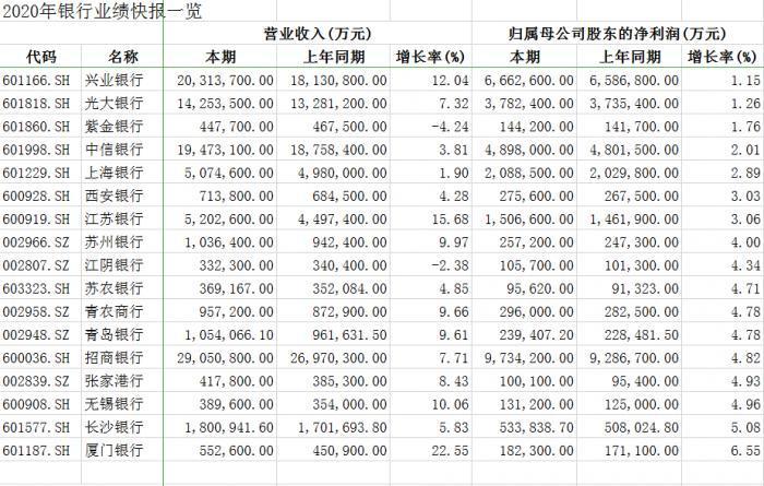 20家银行揭开业绩快报:2家预亏 2家营收超2千亿