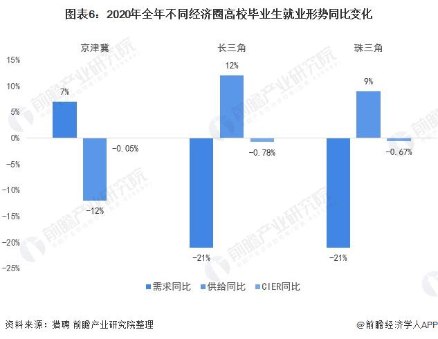 图外6:2020年全年分别经济圈高校卒业生就业形势同比转折