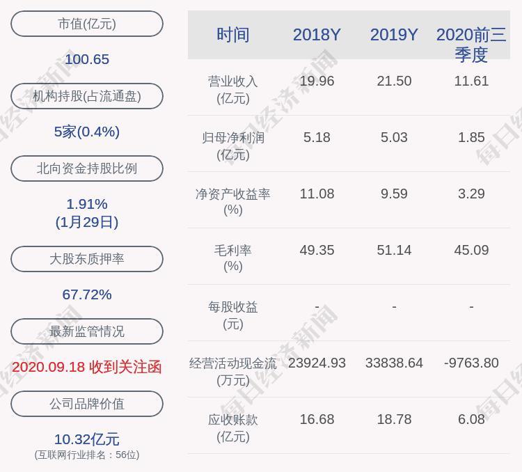 东方:控股股东、实际控制人关质押172万股
