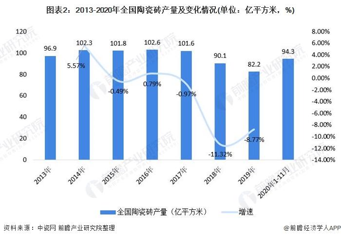 图表2:2013-2020年全国陶瓷砖产量及变革环境(单元:亿平方米,%)