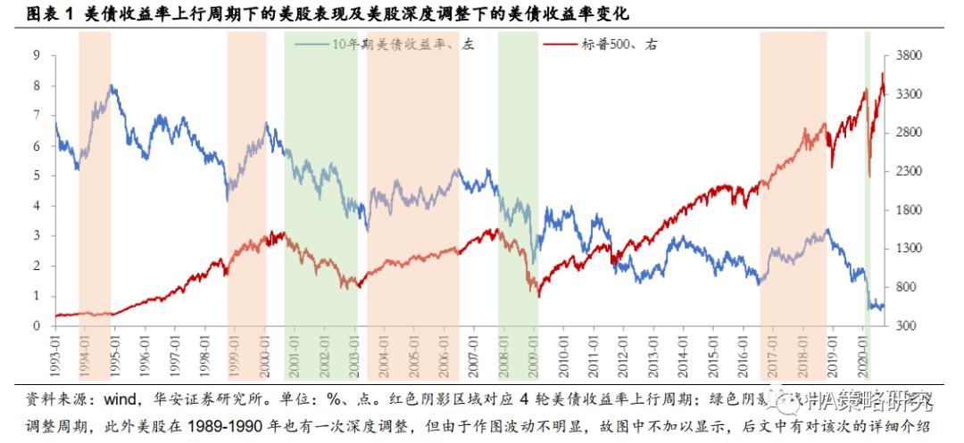 华安策略:美债收益率上行会引发美股深调吗?