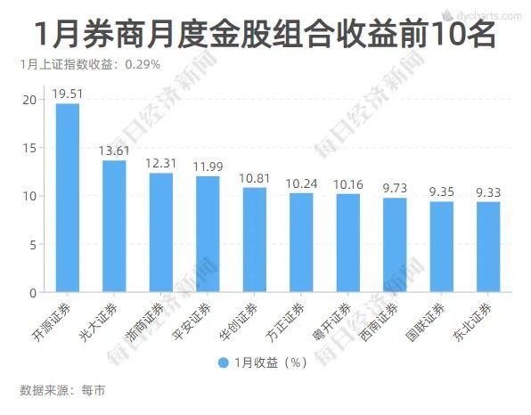 seo技术_这一板块又亮了!4月券商金股平均涨幅创年内新高 7大组合年内累计收益超10%插图7