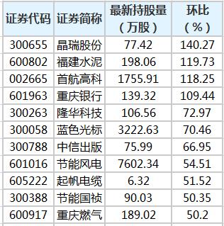 福建水泥等22股获陆股通增仓超30%