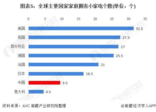 图表5:全球主要国家家庭享有小家电个数(单位:个)