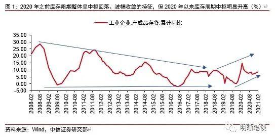 中信证券:如何看待当前库存周期的新变化?