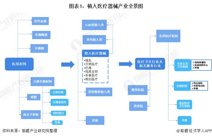 图表1:植入医疗器械产业全景图