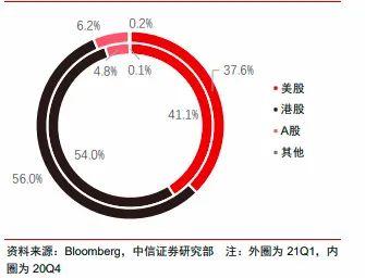 狂买中国股票的外资大鳄曝光 他们看上这些方向