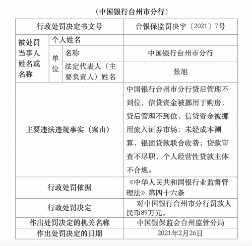 中国银行台州分行因信贷资金流入证券市场和购买房屋被罚款89万元