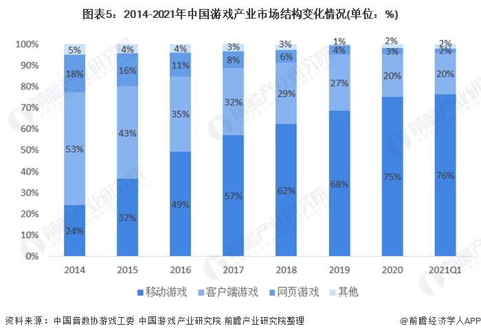 图表5:2014-2021年中国游戏产业市场结构变化情况(单位:%)