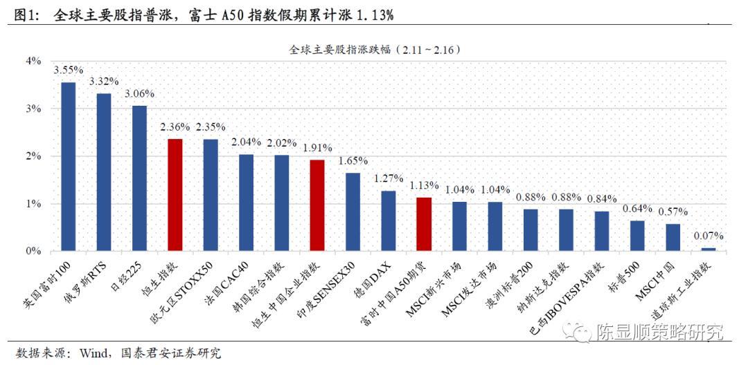 春节假期影响市场的10大消息:全球最大中国股票基金1月减持茅台