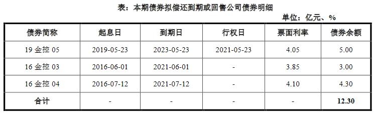 金融街:11.3亿元公司债券票息率确定为3.48%