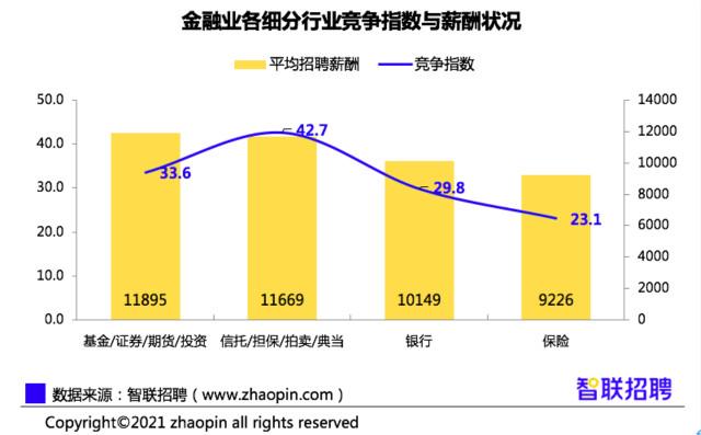 机构报告:北京金融人才招聘薪资最高