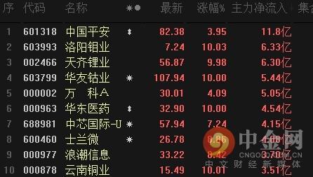中金网0218涨停股揭秘:进军医美行业 华东医药3天2板