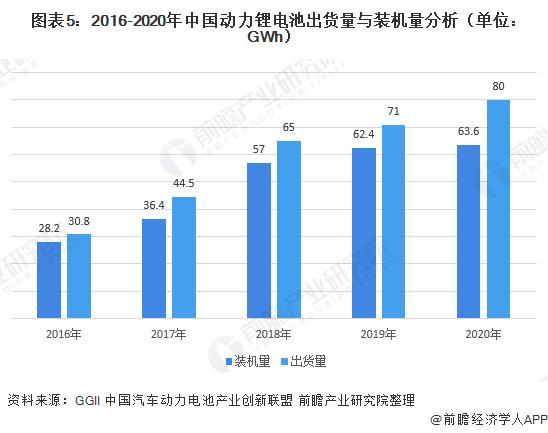 图表5:2016-2020年中国动力锂电池出货量与装机量阐明(单元:GWh)