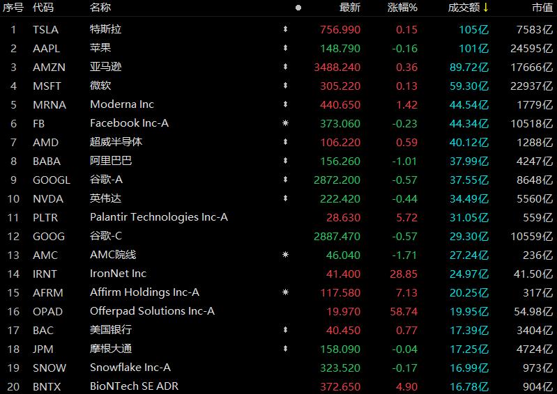 摩臣5平台美股成交额前20 IronNet绩后大涨近29% 谷歌云部门重组