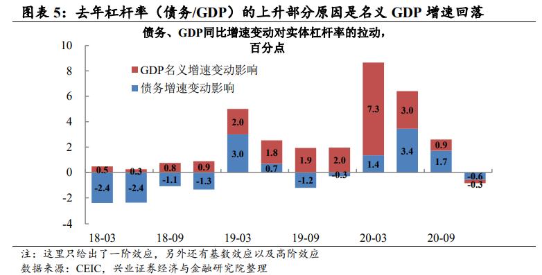 一季度GDP能有18%么?——2021年2月宏观数据预测