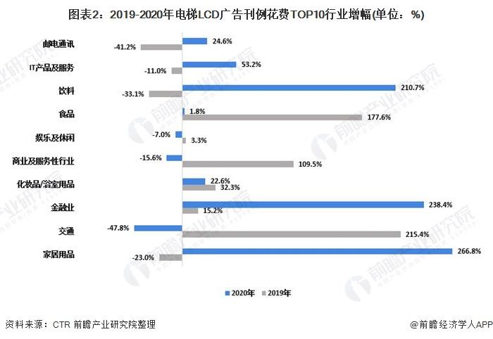 图表2:2019-2020年电梯LCD广告刊例花费TOP10行业增幅(单位:%)