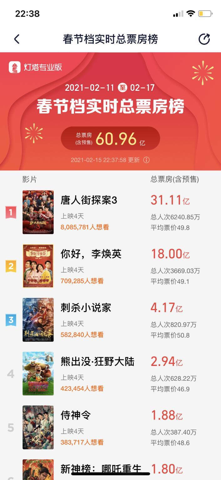 春节档强势回归票房四天,突破60亿《唐探3》和《你好李焕英》