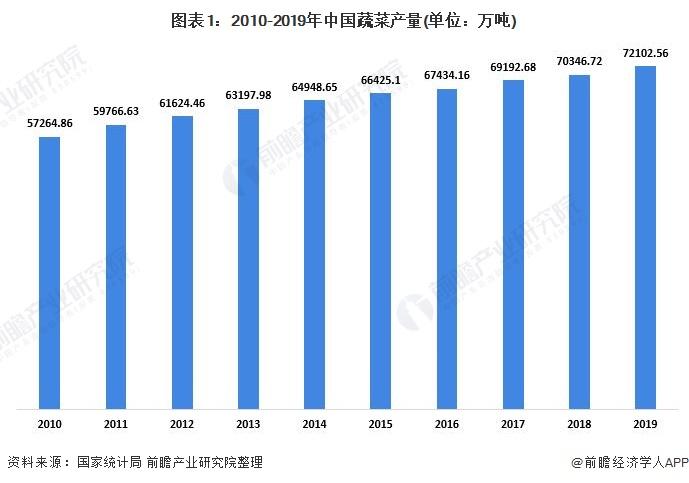 2020年中国盆栽蔬菜行业市场现状及发展趋势分析 行业产品种类不断扩大