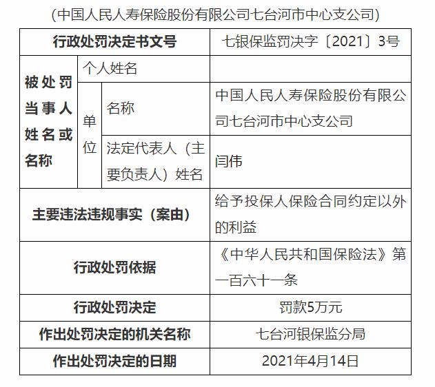 中国人寿七台河市中智被罚款5万元:给予保险合同约定以外的被保险人利益
