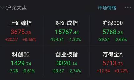 炸锅!牛年3500多个上证指数上涨开了个好头!抱团股票暴跌毛指数,一天之内损失6500亿!