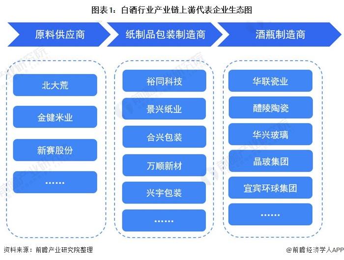 图表1:白酒行业产业链上游代表企业生态图