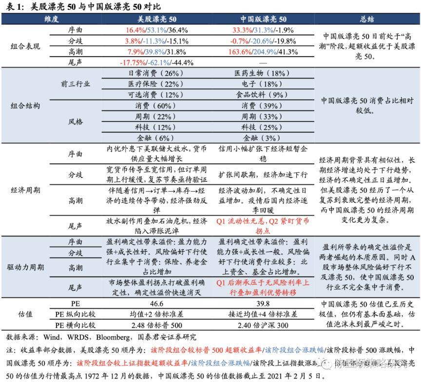 郭俊策略:聚焦中国版的美丽50牛年,看看中端市场蓝筹股