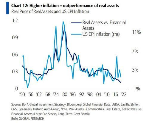 """美国重现""""1970式大通胀""""?有可能!"""
