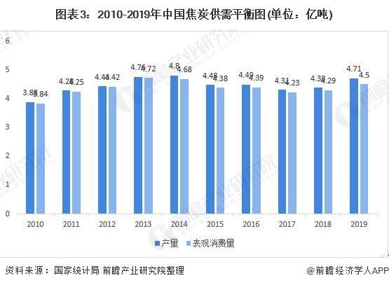 图表3:2010-2019年中国焦炭供需平衡图(单位:亿吨)